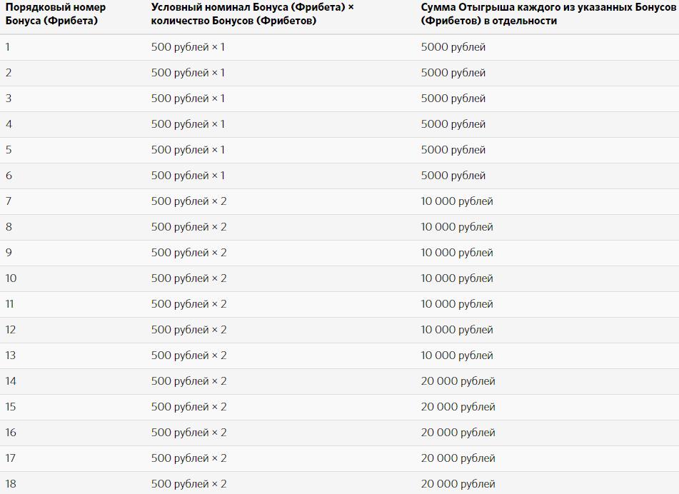 Бонус 15 000 рублей в БК Фонбет