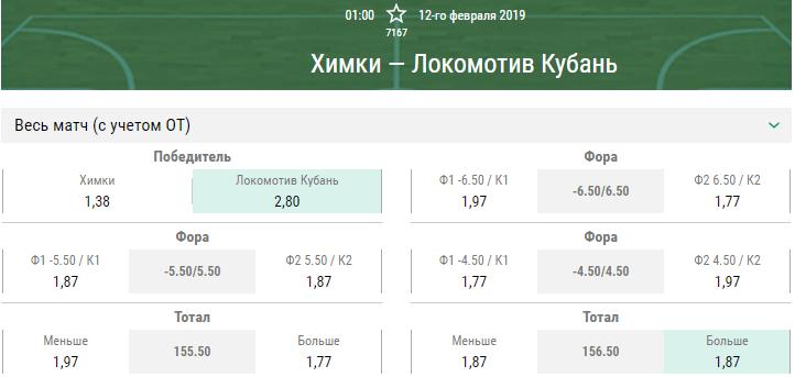 Химки – Локомотив-Кубань. Прогноз матча Единой Лиги ВТБ