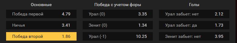 Урал – Зенит. Прогноз матча Премьер-лиги России