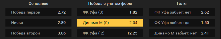 Уфа – Динамо Москва. Прогноз матча российского чемпионата