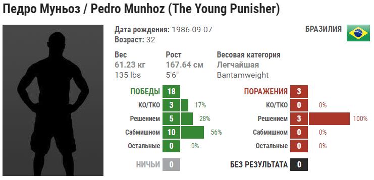 Коди Гарбрандт – Педро Муньоз. Видео боя в HD