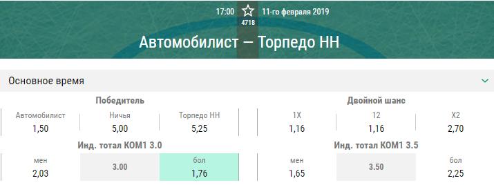 Автомобилист – Торпедо НН. Прогноз матча КХЛ