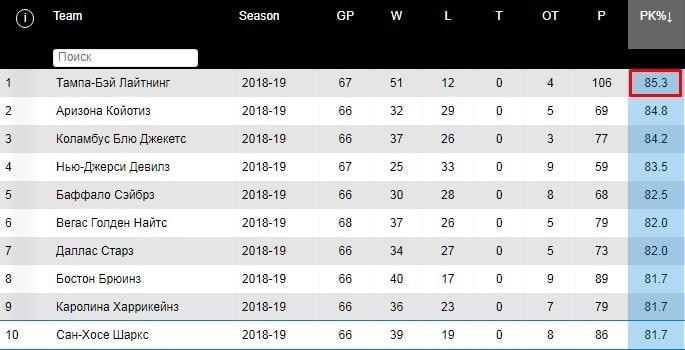 Как работать со статистикой в ставках на НХЛ?