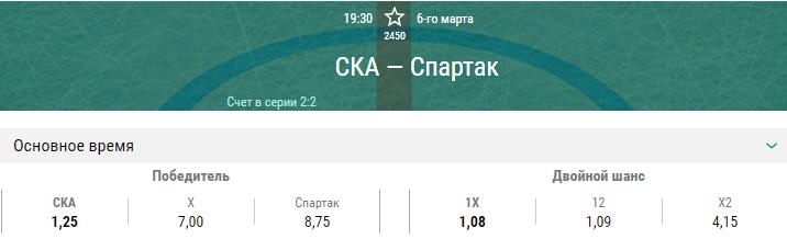 СКА – Спартак. Прогноз пятого матча плей-офф КХЛ