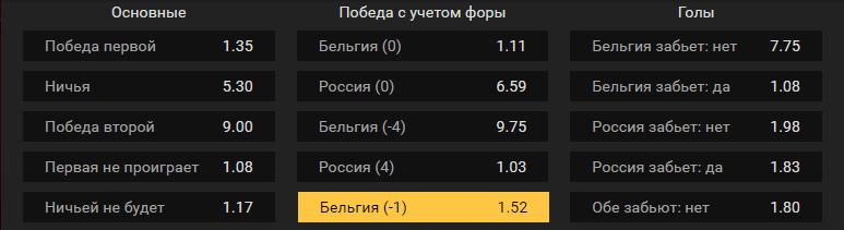 Бельгия – Россия. Прогноз отборочного матча ЧЕ-2020