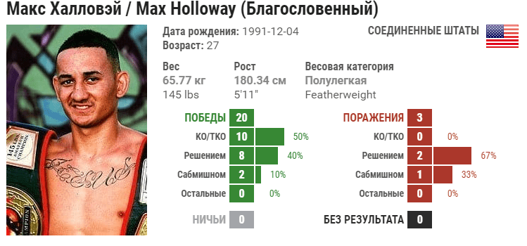 Прогноз на бой Макс Холлоуэй – Дастин Порье