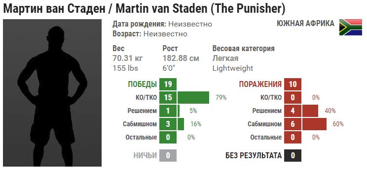 Прогноз на бой Мартин Ван Стаден – Джо Камминс