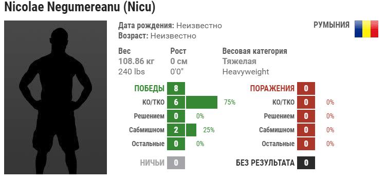 Прогноз на бой Ник Негумереану – Сапарбек Сафаров