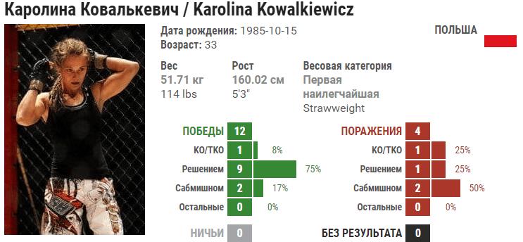 Прогноз на бой Каролина Ковалькевич – Мишель Уотерсон