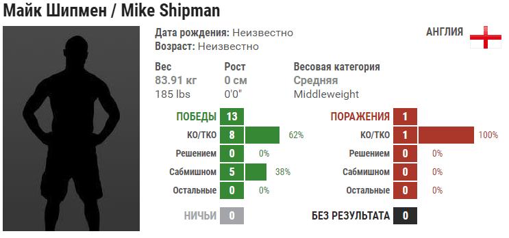 Прогноз на бой Грачо Дарпинян – Майк Шипман