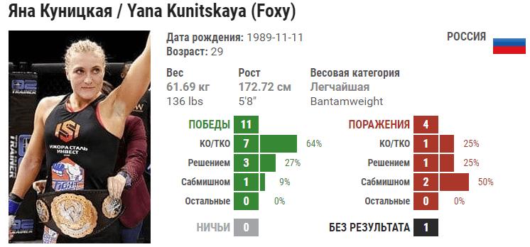 Прогноз на бой Яна Куницкая – Марион Рено