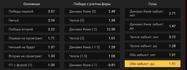 Динамо Киев – Челси. Прогноз матча Лиги Европы
