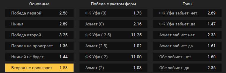 Уфа – Ахмат. Прогноз матча чемпионата России