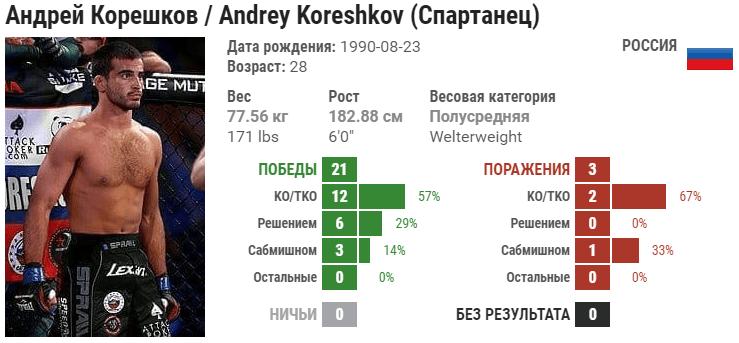 Андрей Корешков – Майк Джаспер. Полное видео боя