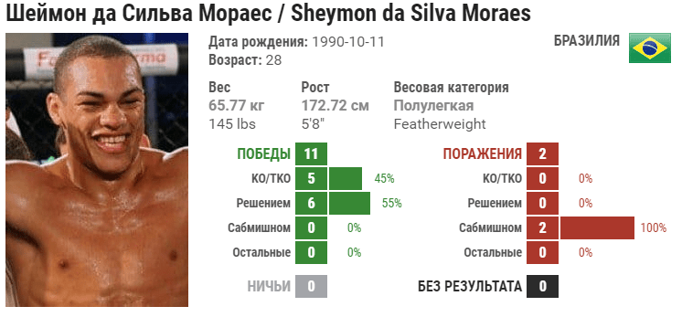 Прогноз на бой Содик Юсуфф – Шеймон Мораес