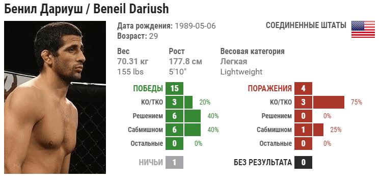 Прогноз на бой Бенеил Дариуш – Дрю Добер