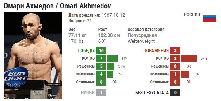 Прогноз на бой Омари Ахмедов – Тим Ботч