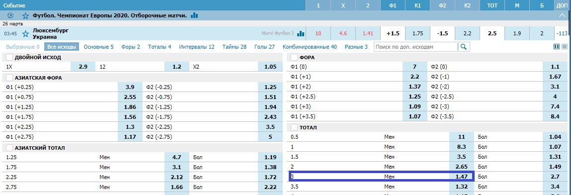 Люксембург – Украина. Прогноз отборочного матча к ЧЕ-2020