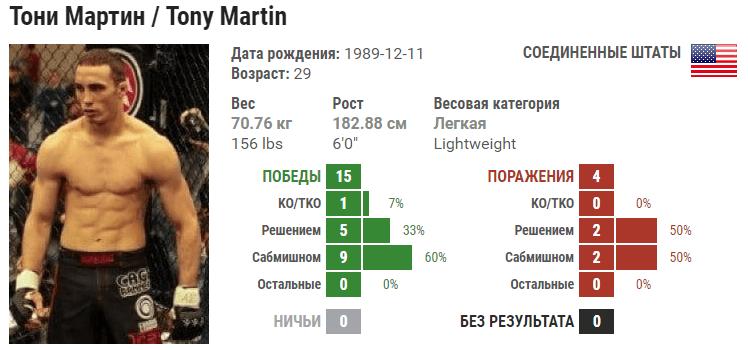 Прогноз на бой Энтони Мартин – Серджио Мораес