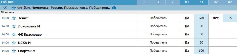 Букмекеры не сомневаются в триумфе Зенита в РПЛ 2018/2019