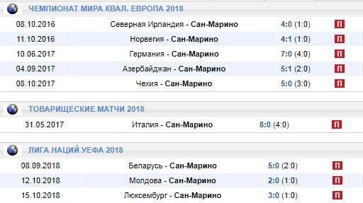 Ставки на сборную России в отборе на Евро 2020