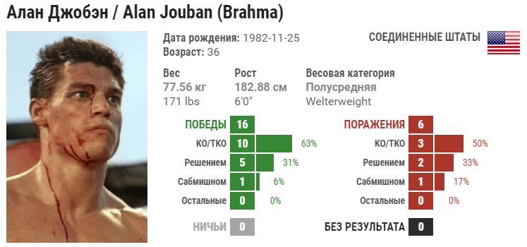 Прогноз на бой Алан Джубан – Дуайт Грант