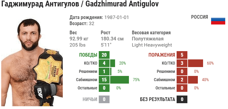 Прогноз на бой Гаджимурад Антигулов – Михал Олексейчик