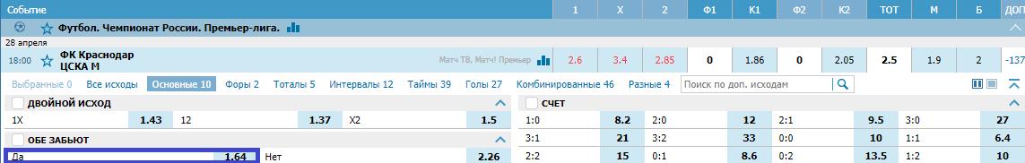 Краснодар – ЦСКА. Прогноз матча РПЛ