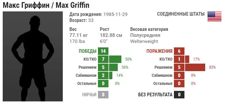 Прогноз на бой Макс Гриффин – Зелим Имадаев