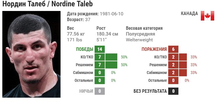 Прогноз на бой Нордин Талеб – Сияр Бахадурзада