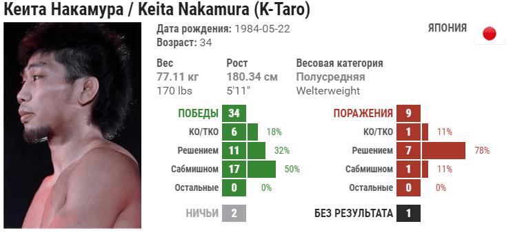 Прогноз на бой Султан Алиев – Кейта Накамура