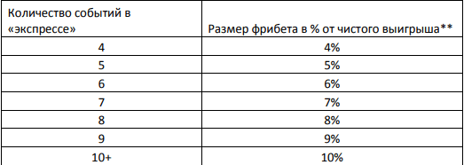 Бонус на экспресс от БК Лига Ставок