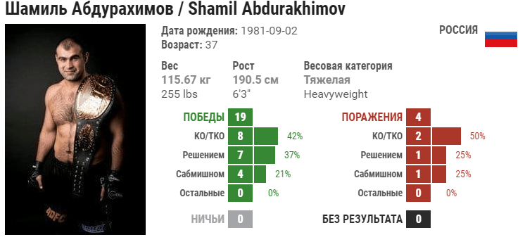 Прогноз на бой Шамиль Абдурахимов – Марчин Тыбура