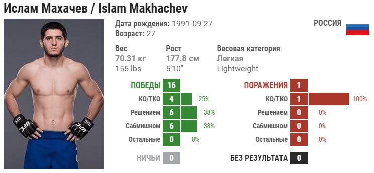 Прогноз на бой Ислам Махачев – Арман Царукян