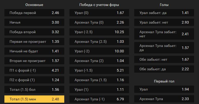 Урал – Арсенал Тула. Прогноз дуэли в 1/2 финала кубка России