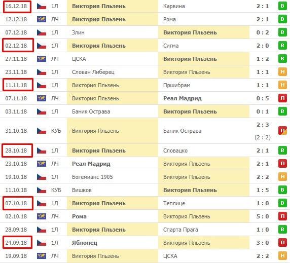 Анализ календаря при построении прогноза в ставках