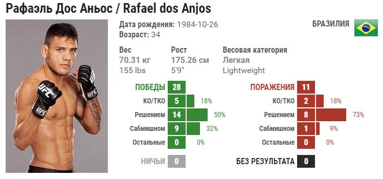 Прогноз на бой Рафаэль Дос Аньос – Кевин Ли