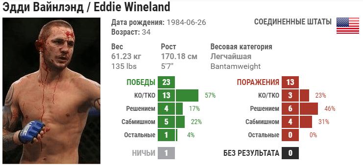 Прогноз на бой Григорий Попов – Эдди Вайнленд