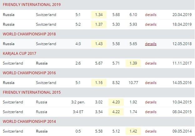 Ставки на сборную России на Чемпионате мира по хоккею