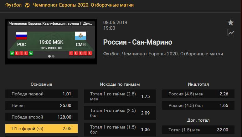 Россия – Сан-Марино. Прогноз матча квалификации Евро 2020
