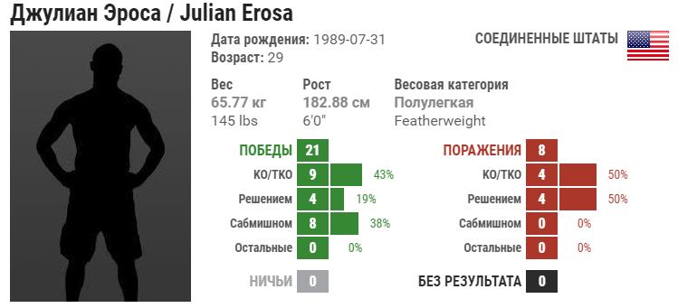 Прогноз на бой Хулио Арсе – Джулиан Эроза