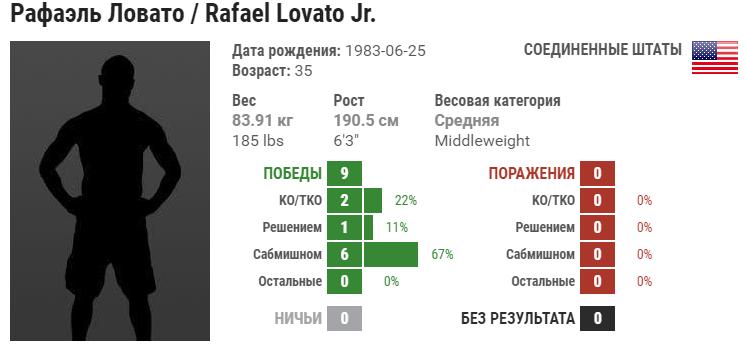 Прогноз на бой Гегард Мусаси – Рафаэль Ловато-мл.