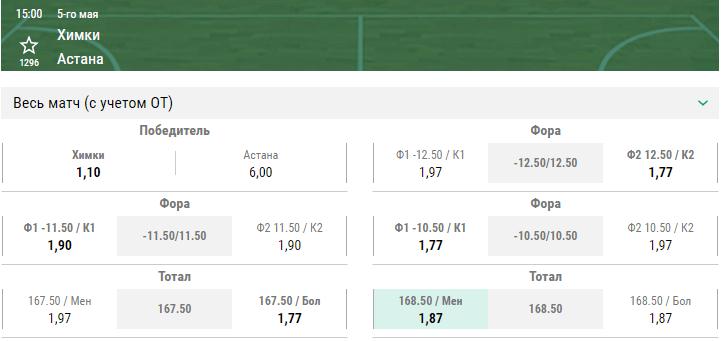 Химки – Астана. Прогноз первого матча плей-офф Лиги ВТБ