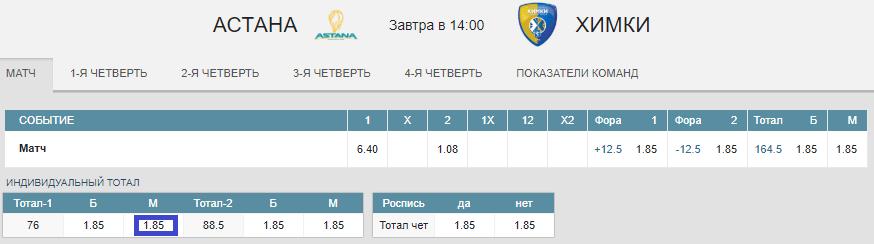 Астана – Химки. Прогноз третьего матча плей-офф Лиги ВТБ