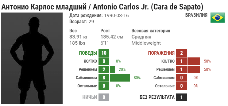 Прогноз на бой Антонио Карлос Джуниор – Йен Хейниш