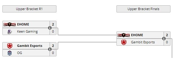 Ставки на Dota 2 с учетом рейтинга турнира