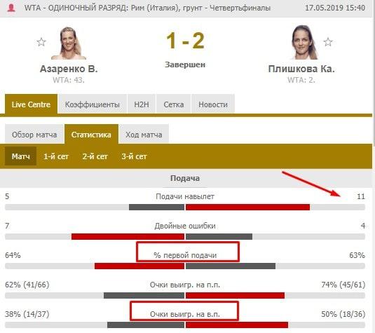 Виктория Азаренко – особенности матчей и ставок на них