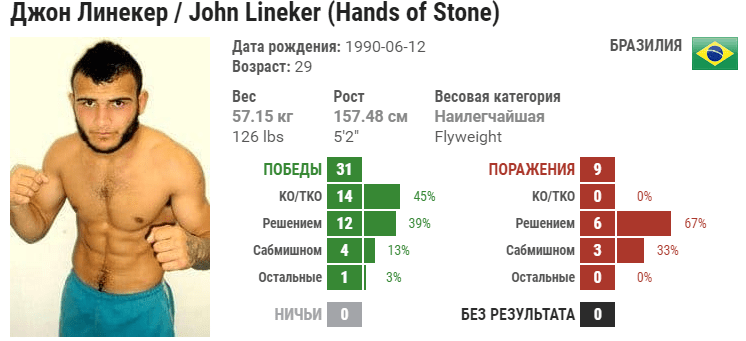 Прогноз на бой Джон Линекер – Роб Фонт
