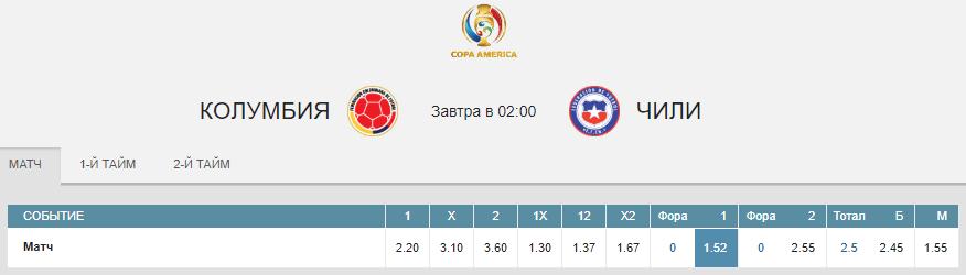 Колумбия – Чили. Прогноз матча 1/4 финала Кубка Америки