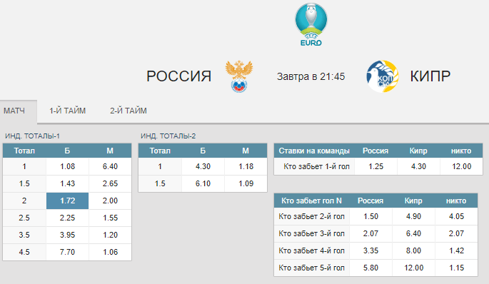 Россия – Кипр. Прогноз отборочного матча к ЧЕ-2020